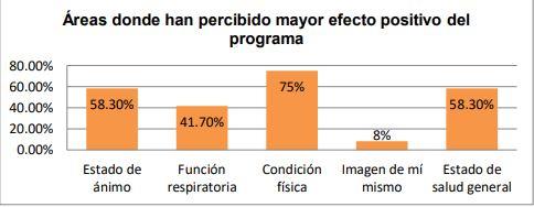 Gráfica sobre las áreas dónde mayor efecto positivo el programa de ejercicio físico