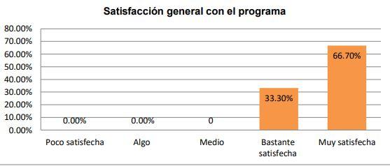 Gráfica sobre la satisfacción general con el programa de actividad física en la asociación
