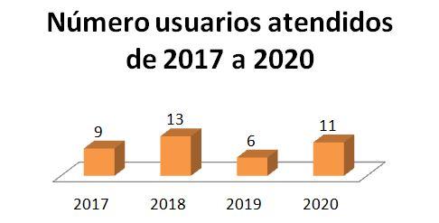 Gráfica sobre los usuarios atendidos entre el 2017 y el 2020