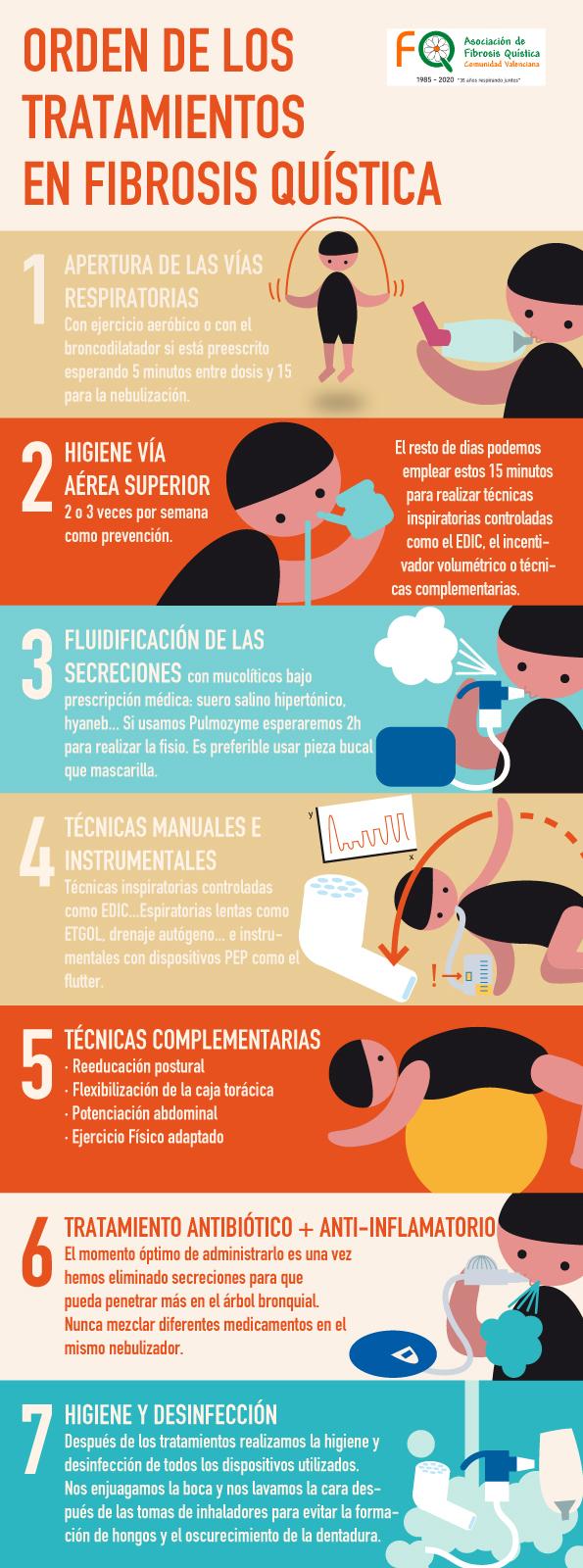 Orden tratamientos en la Fibrosis Quística