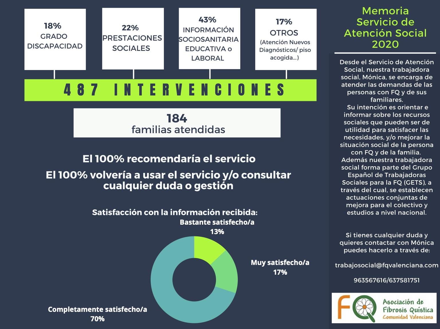 Infografía que muestra la memoria de los servicios de atención social en la asociación en el año 2020