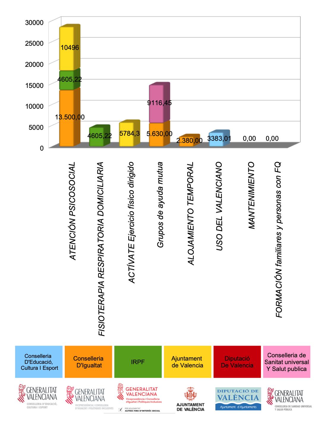 Gráfico sobre las subvenciones recibidas públicas en 2020