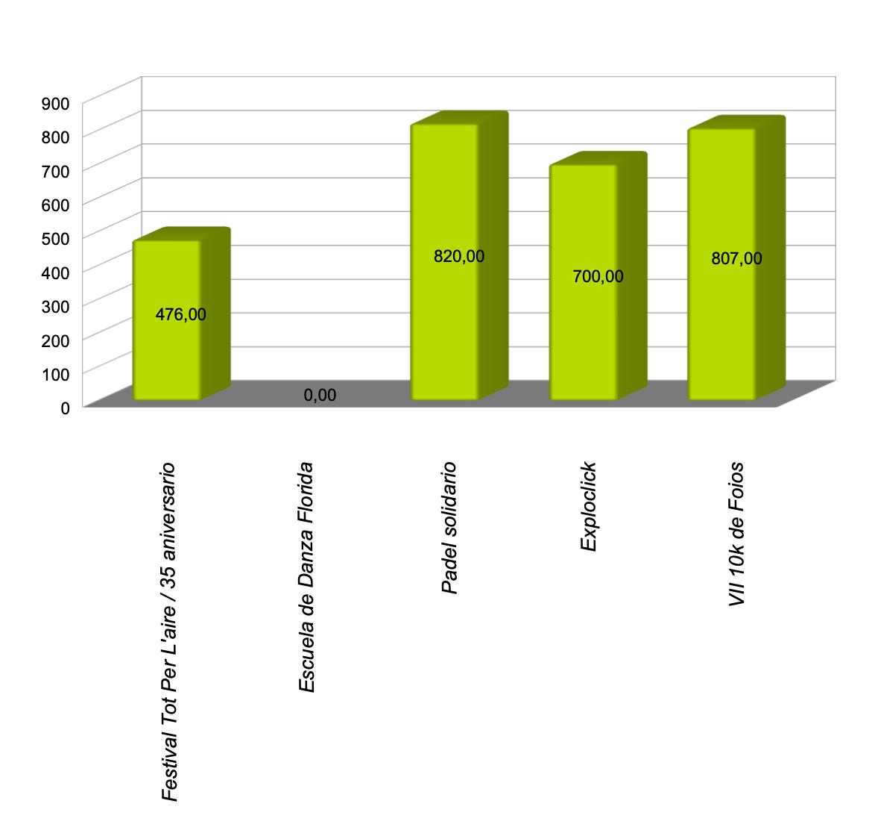 Gráfico sobre resumen de actividades en la AFQCV en el año 2020